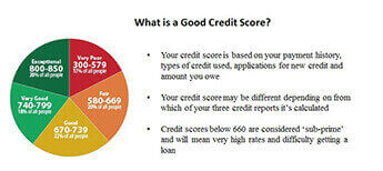 How Can You Achieve Best FICO Credit Score For Mortgage Approval At Lower Interest Rate?