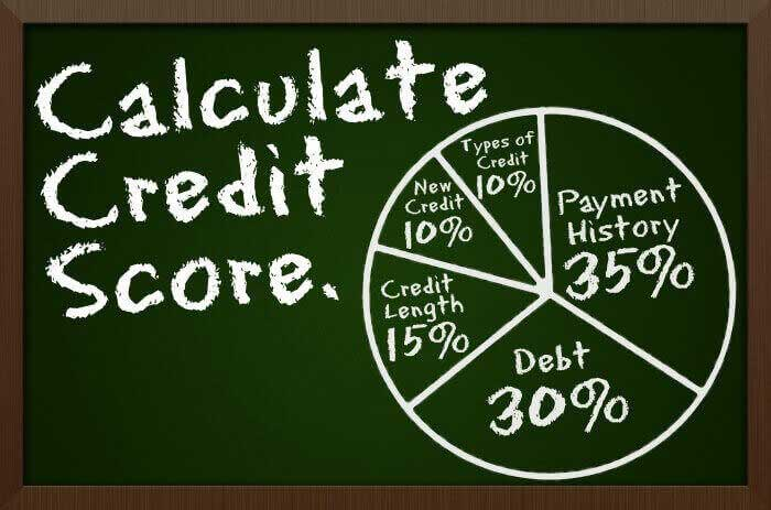 Fico Scores Importance: How To Calculate And Evaluate Credit Score