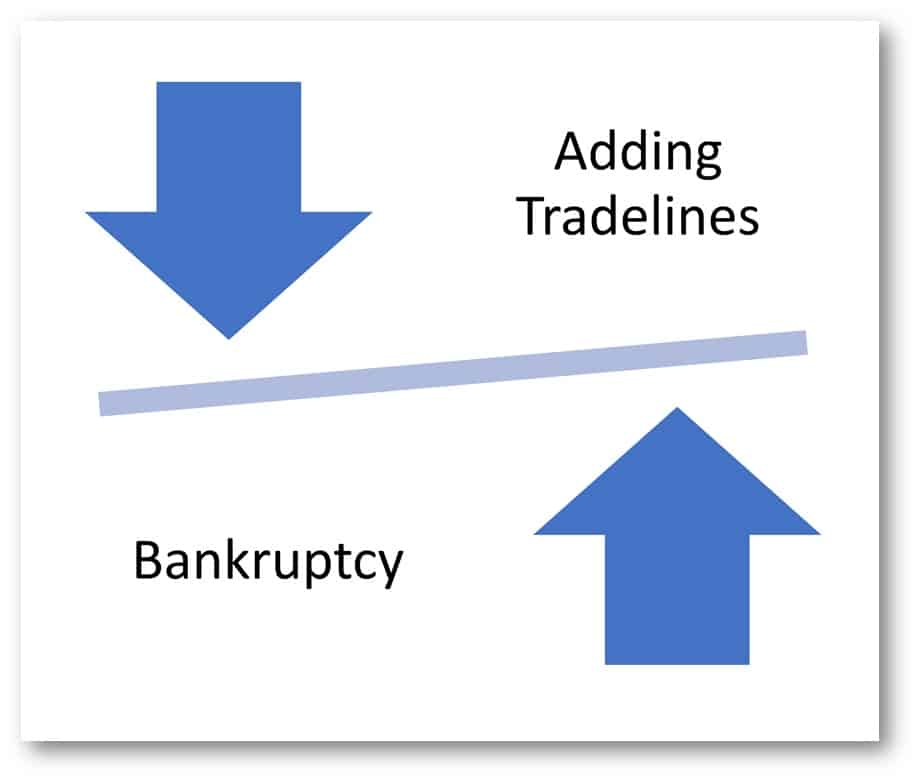 Tradelines Process
