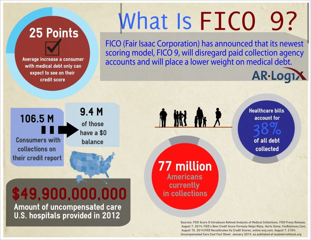 What is FICO 9