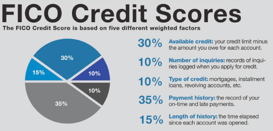 How can you achieve best fico credit score for mortgage approval at fico credit score platinumwayz