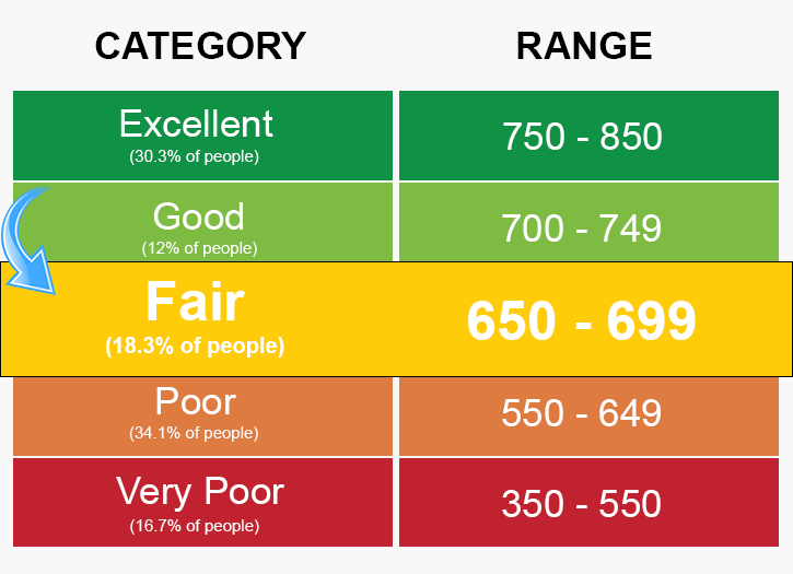 Found Best Rates In Comparisons