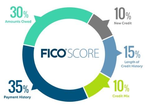 5 FICO Factors