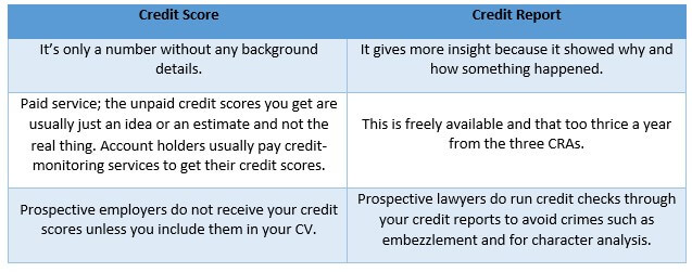 Credit Score vs Credit Report Difference